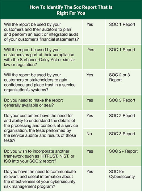 How To Identify The SOC Report That Is Right For You Chart