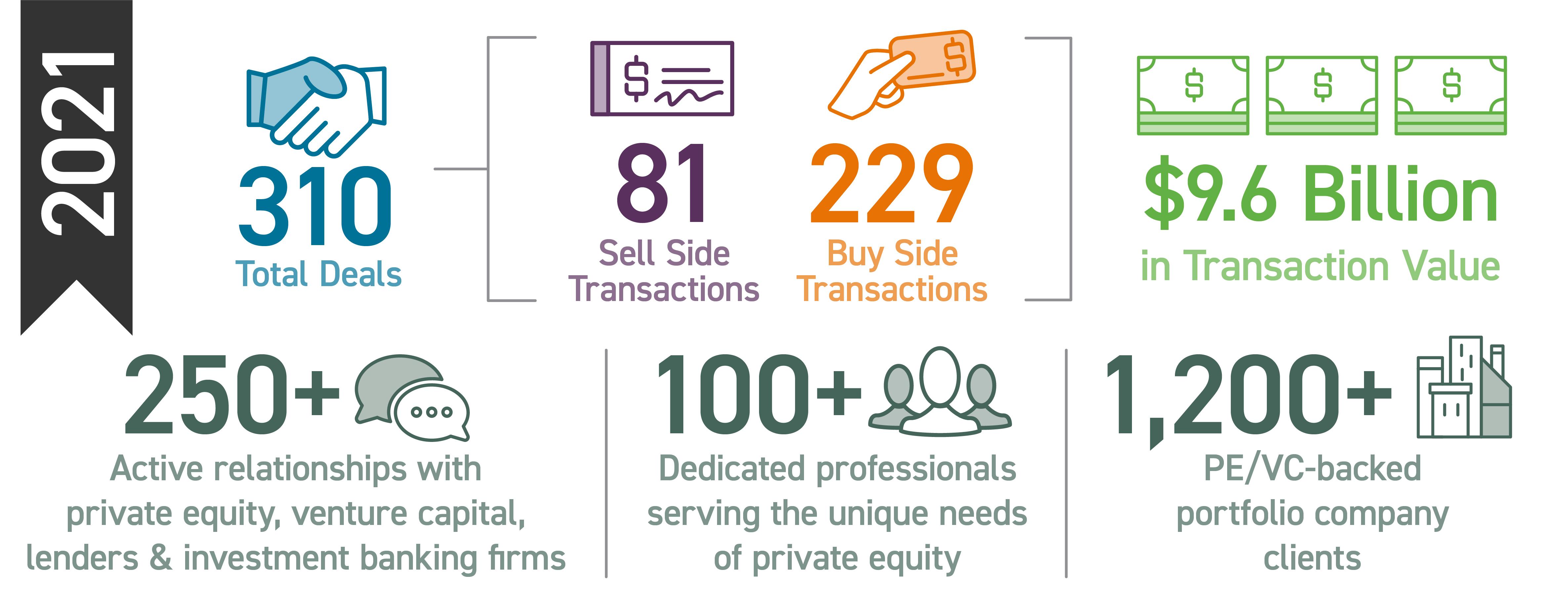 transaction advisory services client stats