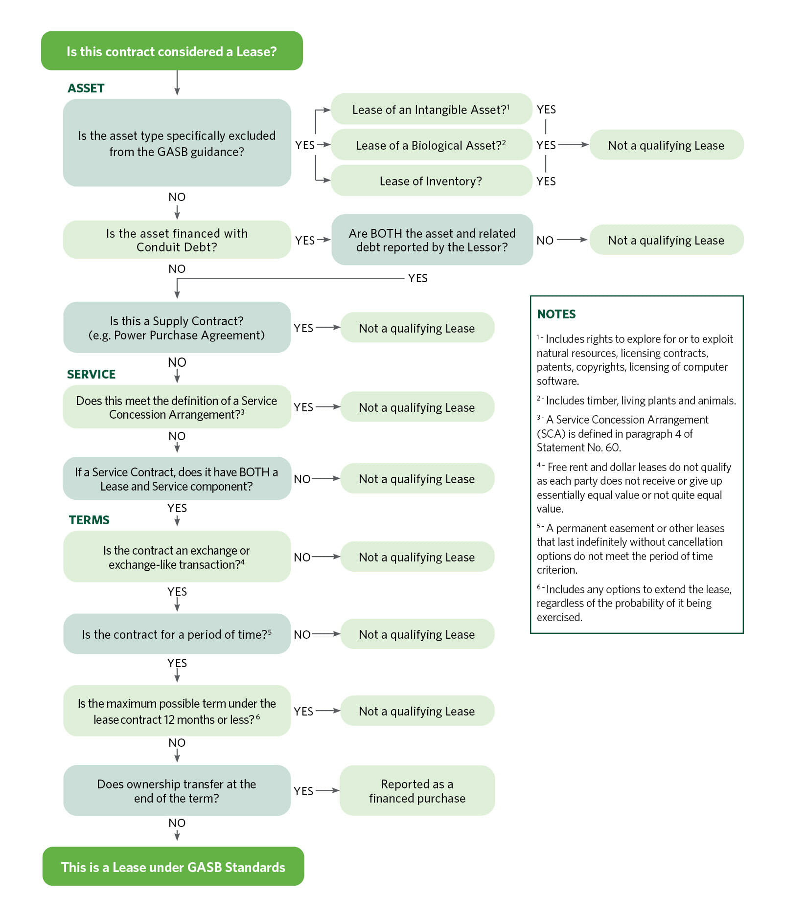 GASB 87 Lease Implementation Decision Tree