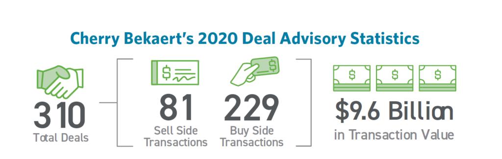 Cherry Bekaert's 2020 Deal Advisory Statistics