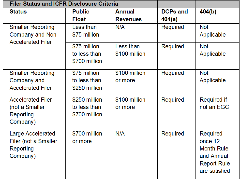 Filer Status and ICFR Disclosure Criteria Chart