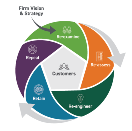 The 5R Process To Digital Transformation