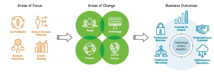 Digital Advisory Services Digital Transformation Journey