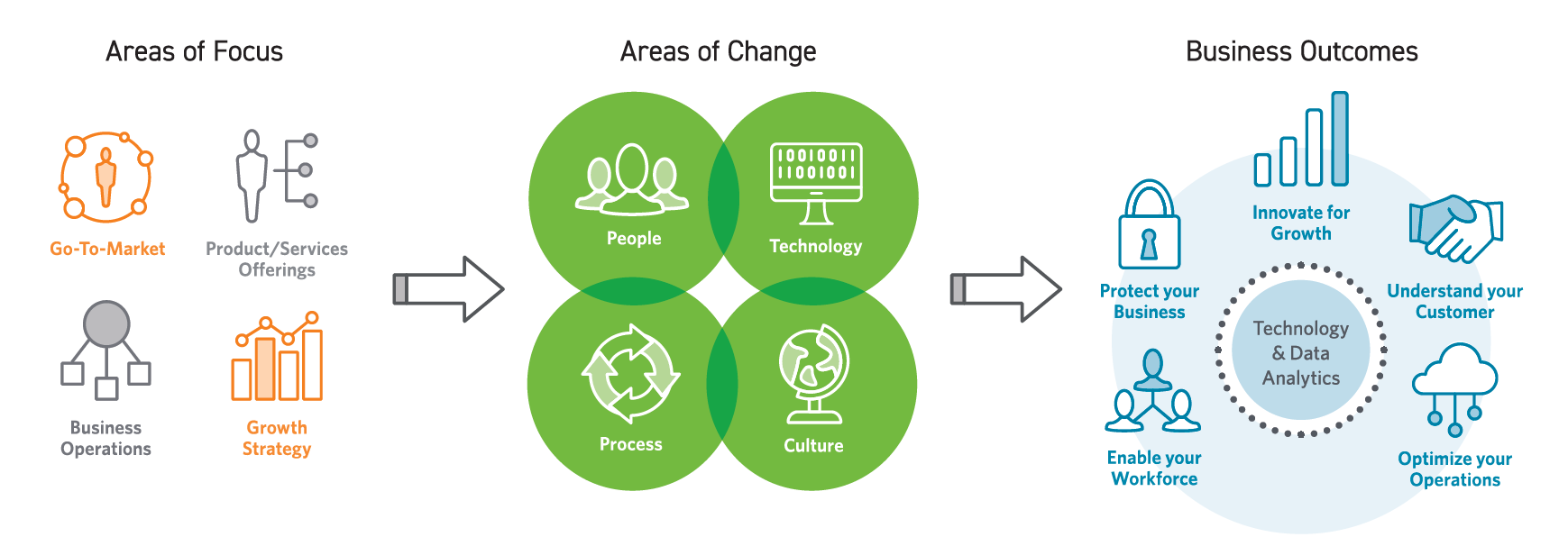 Digital Transformation Services Go To Market Optimization And Growth