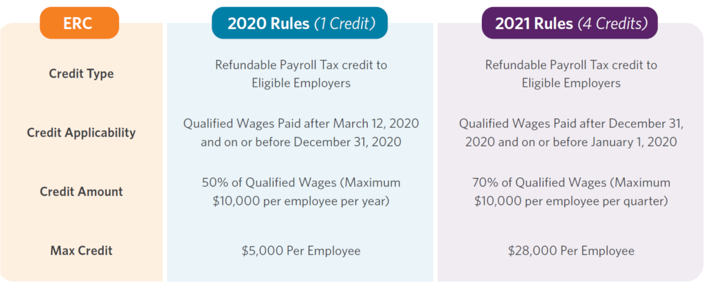 What You Need To Know About The Employee Retention Credit